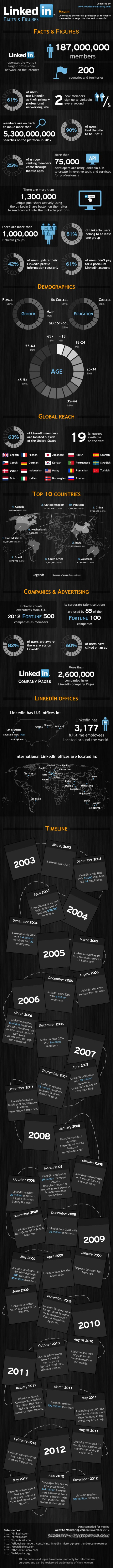 Linkedin Jaaroverzicht