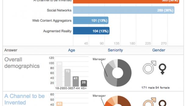 LinkedIn onderzoek – marketing in 2023