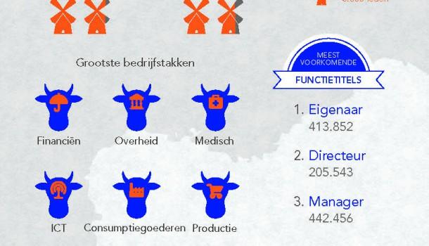 LinkedIn in Nederland. 4 miljoen leden. 60% man. en nog meer info