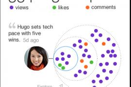 Status updates op LinkedIn – Binnenkort ook met statistieken!