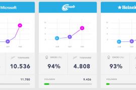 LinkedIn groeit in Nederland als content platform
