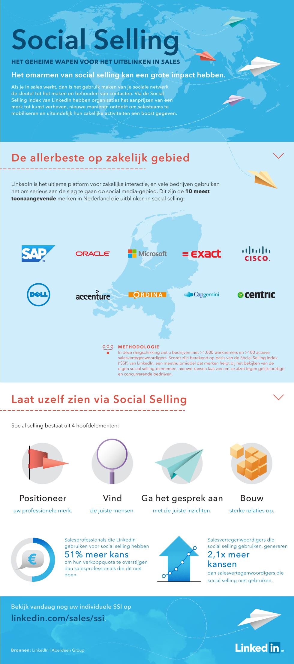 SSI infographic beste sales organisaties NL 2015